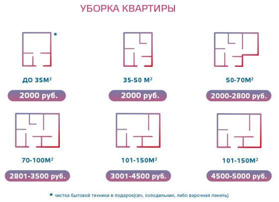 Уборка квартир в Казани цены